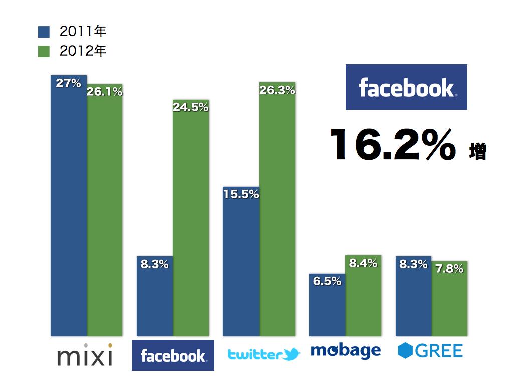 ソーシャルメディア統計2012 003