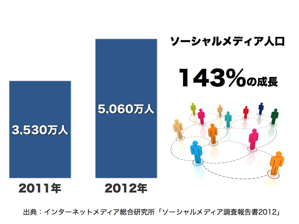 ソーシャルメディア統計2012 002
