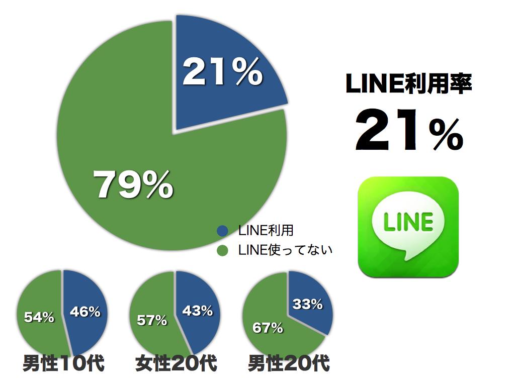 ソーシャルメディア統計2012 005