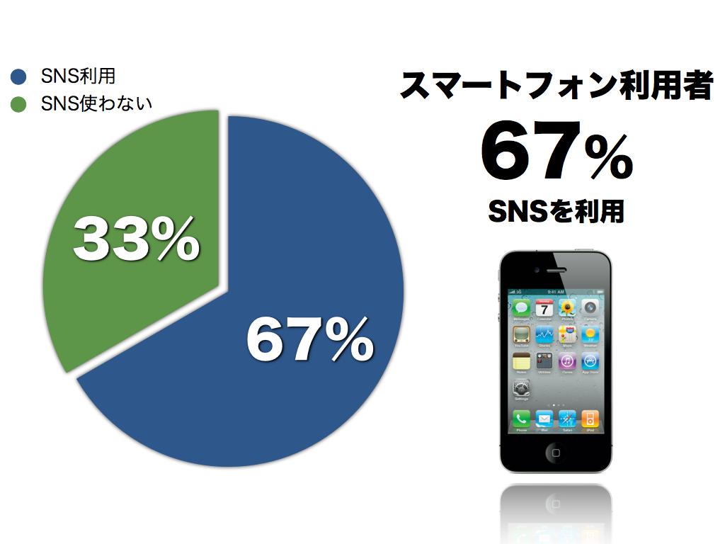 ソーシャルメディア統計2012 004