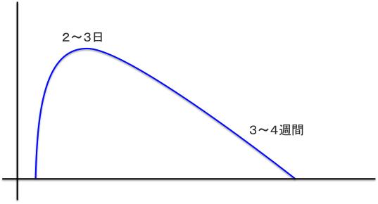 Kafun graph