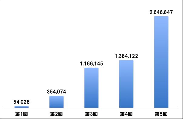 AKB48総選挙 過去総数推移
