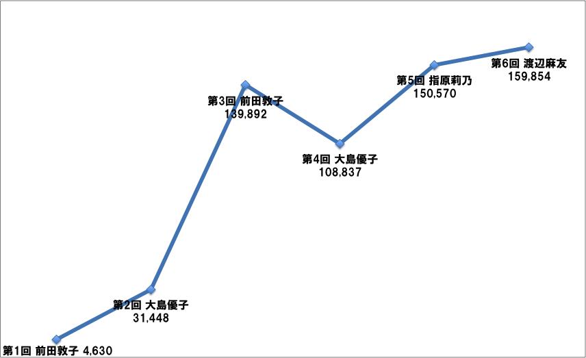6th AKB48 総選挙1位推移
