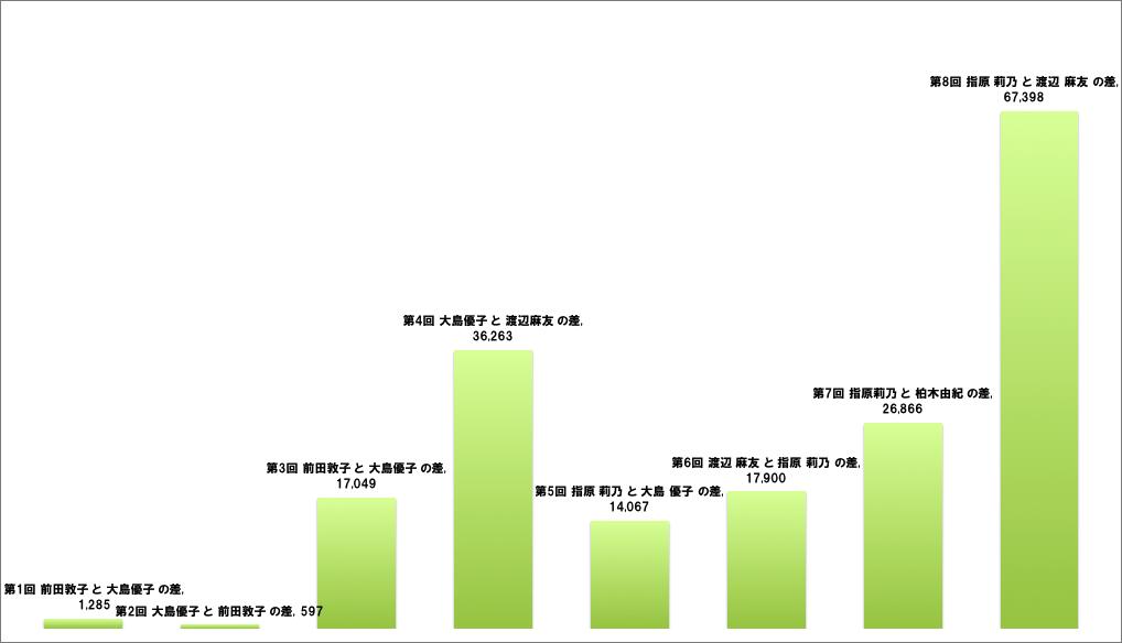 第8回 AKB総選挙2位との差比較