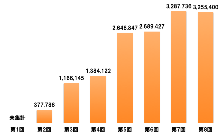 第8回 AKB総選挙総票数推移